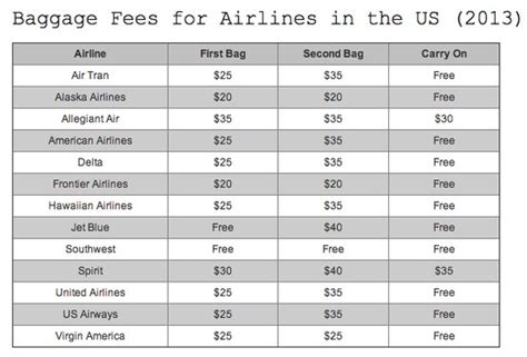 American Airlines Baggage Fee by Pin By Thea Bohmer On Travel Pinterest