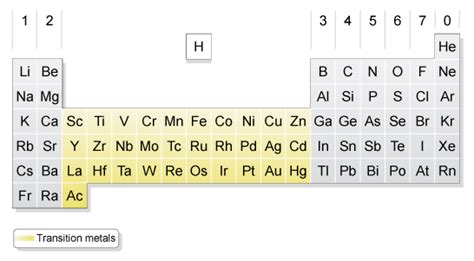 Periodic Table Transition Metals by Gcse Bitesize Transition Elements