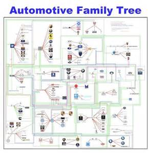 Who Owns Chrysler Corp Just A Car More Of The Who Owns What Infographics