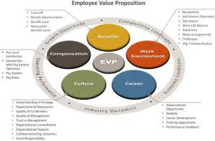 employee value proposition axiom consulting partners