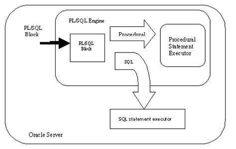 oracle tutorial for pl sql oracle pl sql tutorial