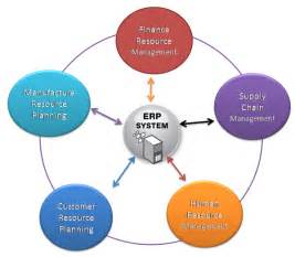 List Of Erp Systems by What Is Erp Enterprise Resource Planning Erp Software System