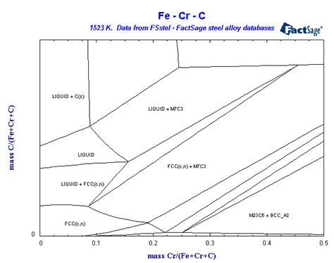 fe cr phase diagram fsstel factsage steel alloy phase diagrams