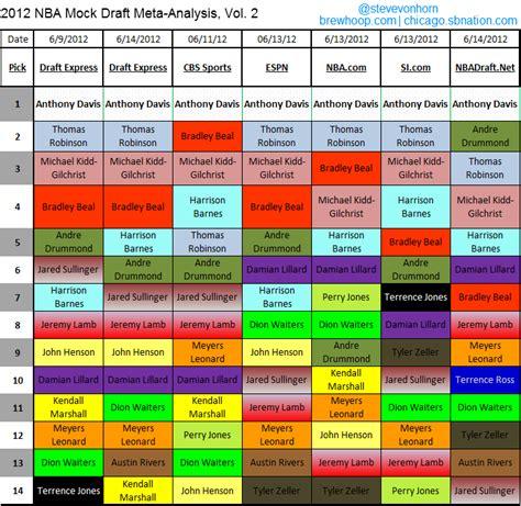 2012 nba mock draft meta analysis vol 2 combine results and workouts wreak havoc sb nation