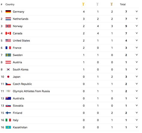Kalla Top Gb winter olympics 2018 medals table standings from pyeongchang 2018 other sport
