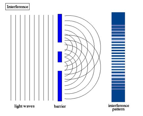 interference pattern for white light two slit experiments