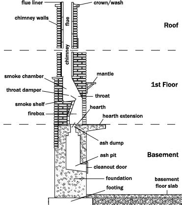 chimney diagram buttons glossary buttons c s inc