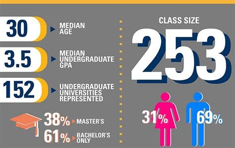 Tech Evening Mba Class Profile by Evening Weekend Mba Class Profile Infographic Meet The