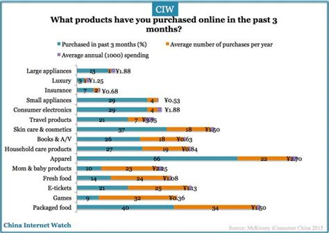 the best three product categories top china online shopping product categories in 2015