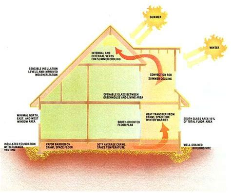 envelope house plans thermal envelope house design diagram tiny house