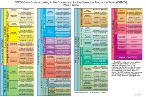 cmyk color codes geologic timescale foundation stratigraphic information