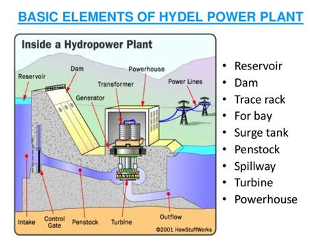 layout of hydro power plant pdf assistant engineer interview questions 1 kseb previous