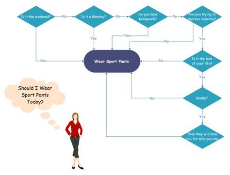 Best Floor Plan Software Mac funny flowchart example wear sport pants
