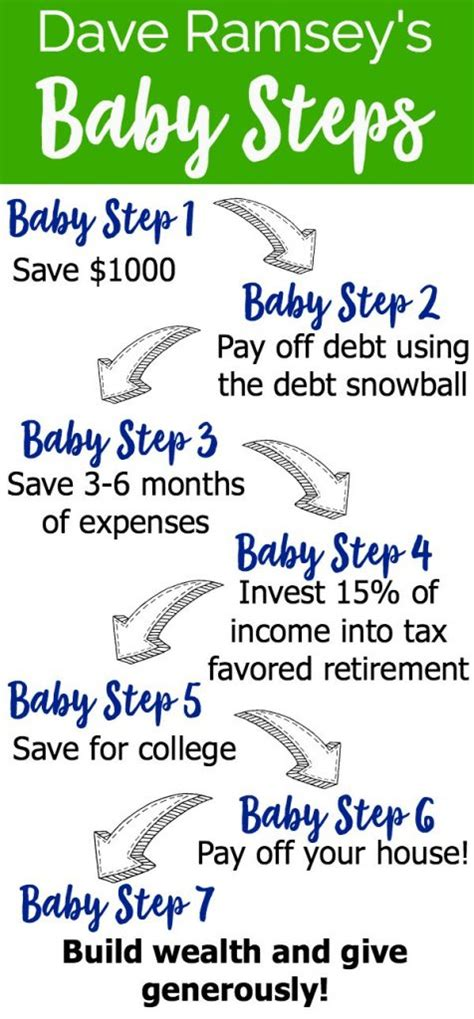 dave ramsey baby steps buying a house how to manage money the right way learning from financial peace university online