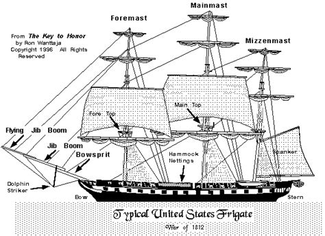 diagram of ship parts of a sailing frigate sky