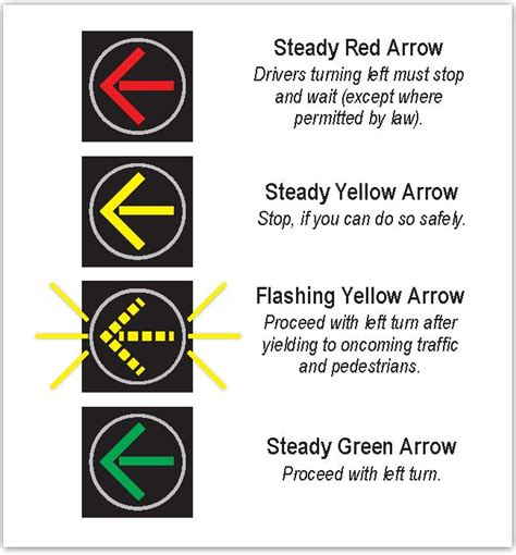 improve left turn safety with yellow arrows the