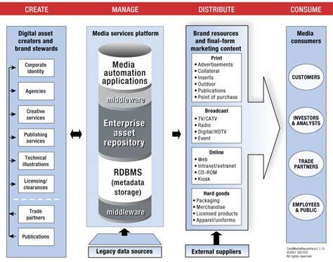 digital asset management workflow corporate dam repositories dam for marketing