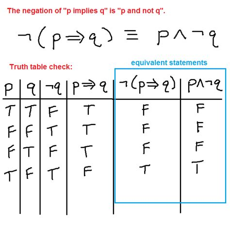 P Q R Table by Negating The Conditional If Then Statement P Implies Q