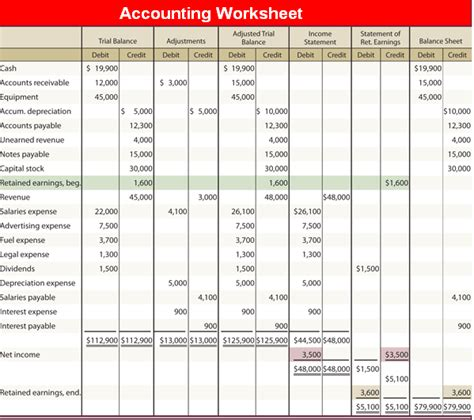 Worksheet Accounting by Worksheet Accounting Education