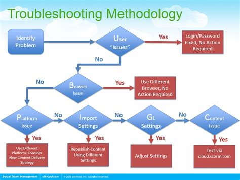learn flowchart learn flowchart 28 images learn flowchart 28 images