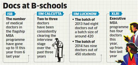 Mba At Iim For Doctors by Entrepreneurial Dreams Doctors Now Take A At Mba To