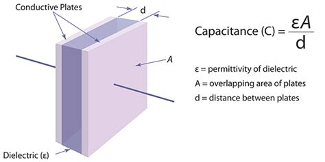 air gap capacitor equation inductive versus capacitive position sensors