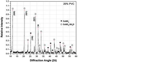xrd pattern of pvc mechanical properties of composite mortars using