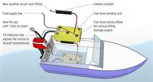 Fuel System Boat Boat Fuel Systems Boatus Magazine