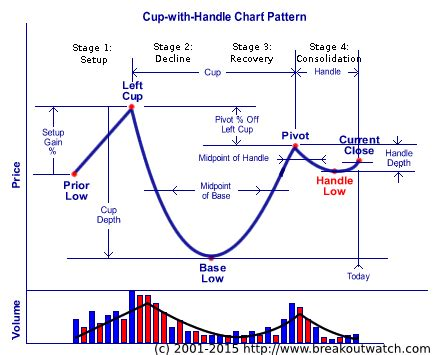 cup and handle pattern screener 187 cup and handle pattern stocks