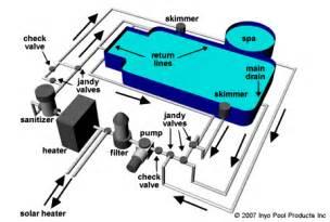 pool valves diagram pool valves elsavadorla
