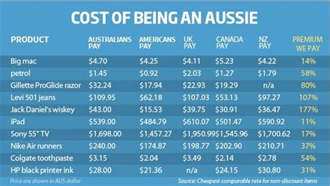Garden City Ny Cost Of Living Cost Of Living In Australia On The Increase