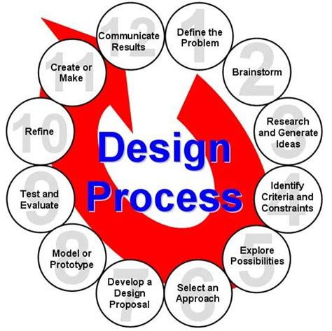 design is process i want to get involved in the mechanical engineering