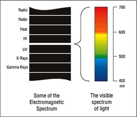 kelvin light temperature meter paglight lighting system
