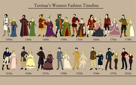 fashion a history from women fashion 1900 to 1940 ashley12011