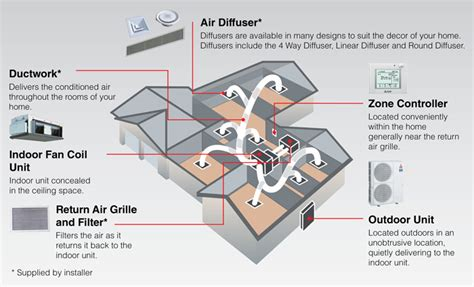 controlled comfort heating and cooling ducted air conditioning mitsubishi electric australia