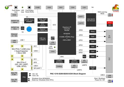 raspberry pi block diagram calao systems introduces pinball industrial board based on