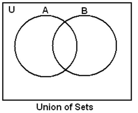 null set venn diagram set theory properties axiomatic set theory venn