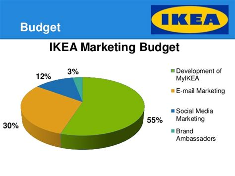 House Styler ikea marketing campaign presentation