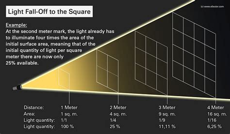 how to stop being light headed understanding the inverse square law of light