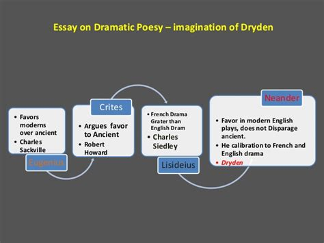 Dryden Essay Of Dramatic Poesy Text by An Essay Of Dramatic Poesy Text Deaththesis X Fc2