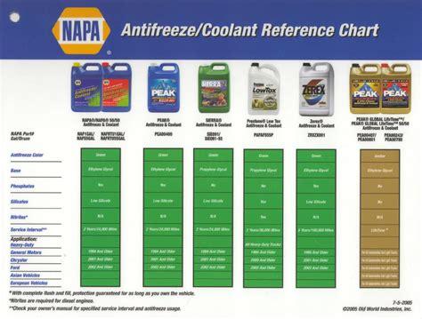 dex cool color universal coolants