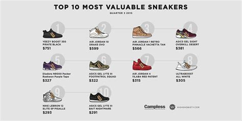 Harga Reebok X Kendrick Lamar the most valuable sneakers of q3 2015 by highsnobiety