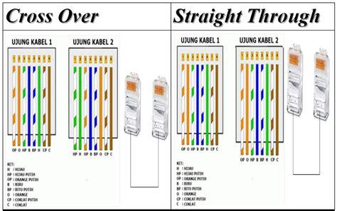 Alat Tes Kabel Lan cara memasang kabel utp dengan rj45 dan cross