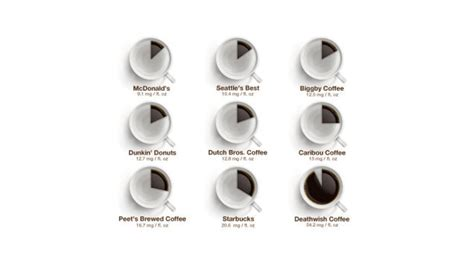 how much caffeine are you actually getting in that cup of