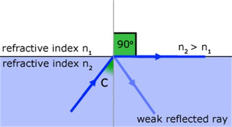 diagram of critical angle total reflection geometrical optics from a