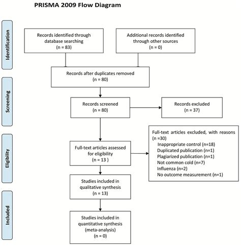 prisma flowchart flow diagram prisma image collections how to guide and