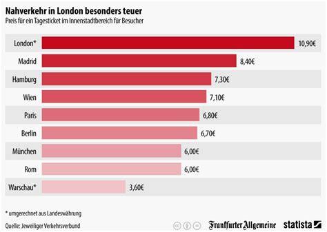 Home Design Trends 2015 by Infografik Nahverkehr In London Besonders Teuer Statista
