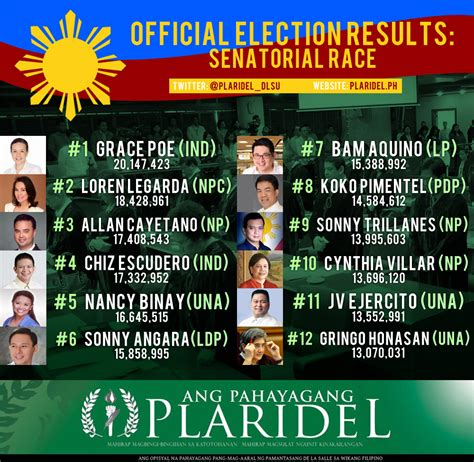 list of senatorial candidates for may 9 election official election results senatorial race by