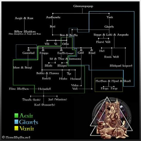 norse gods family tree pinterest the world s catalog of ideas