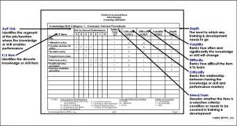 knowledge capture template the k s matrices capture and report out the enabling